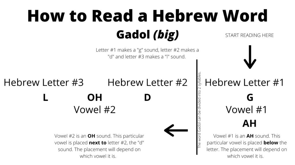 read Hebrew word